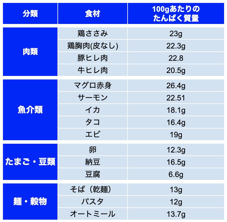 たんぱく質の多い食材リスト