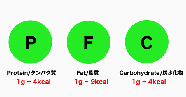 PFCのカロリー